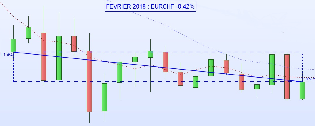 Franc Suisse CHF - One Change Annecy - Février 2018