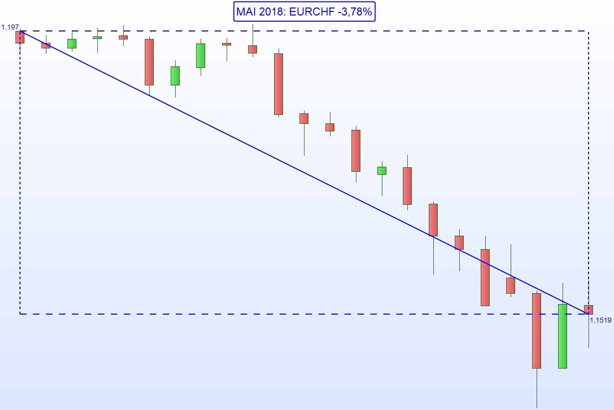 Franc Suisse CHF - One Change Annecy - Mai 2018