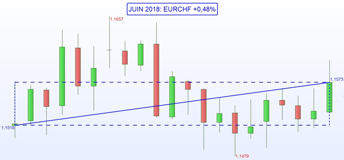 Franc Suisse CHF - One Change Annecy - Juin 2018
