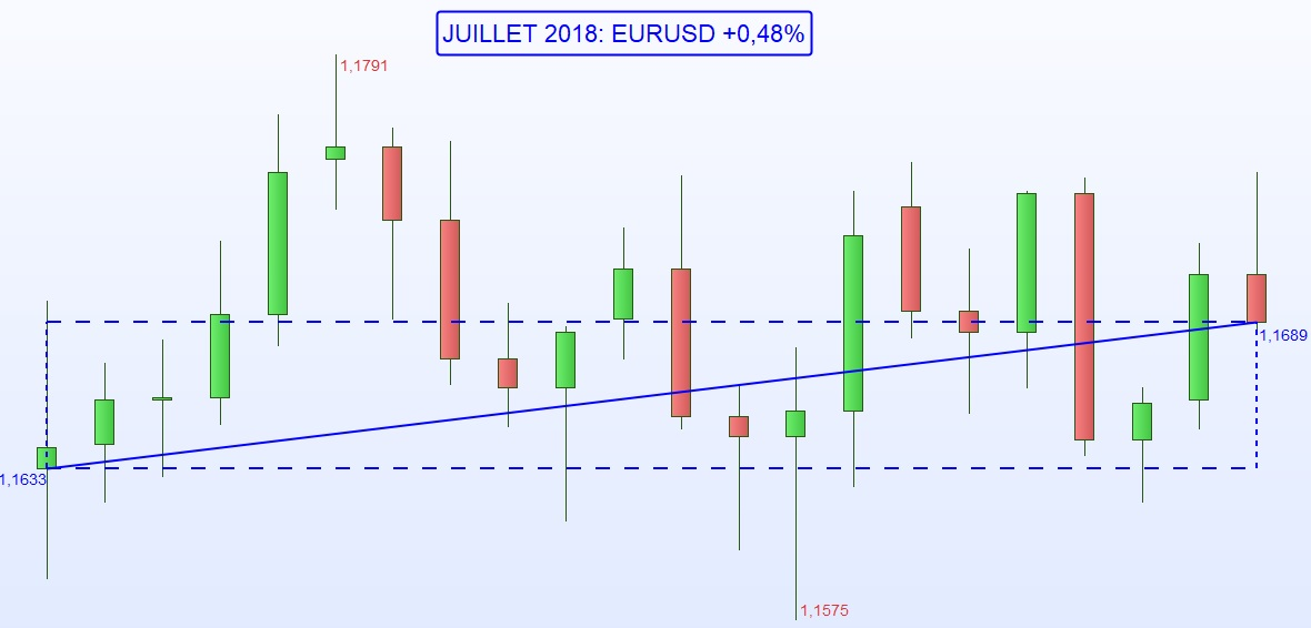 Dollar USD - One Change Annecy - Juillet 2018